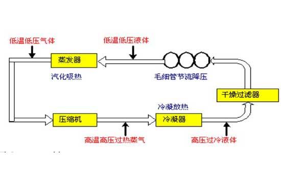 工业冷水机工作原理之制冷剂的状态变化